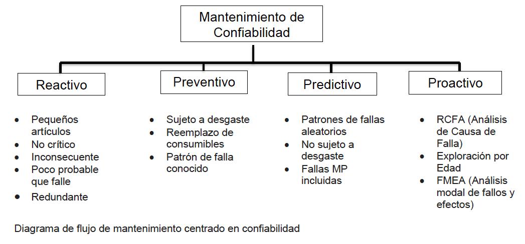 Diagrama de flujo de mantenimiento centrado en confiabiliadad