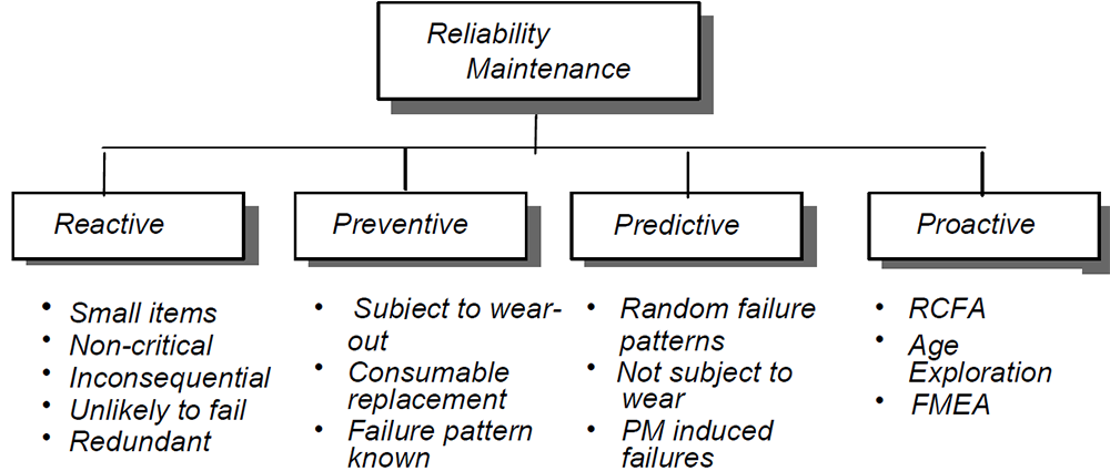 Reliability-Centered Maintenance Flow Chart